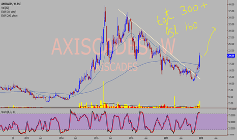 AXISCADES: AXISCADES - Nice change in trend