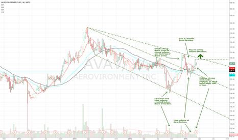 AVAV: Drone Maker AeroVironment forming Cup w/Handle Base $AVAV