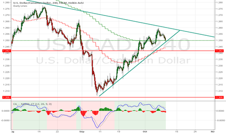 USDCAD: USD/CAD is brewing a nice short