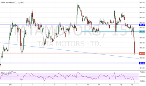 TATAMOTORS: Tata motors 15 min chart