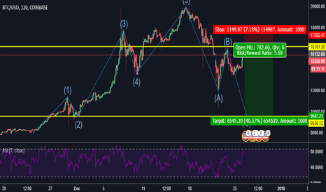 BTCUSD: BITCOIN PERFORMING ABC CORRECTION