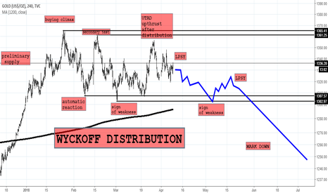 GOLD: Crash Alert! Wyckoff Distribution in gold- Wyckoff methods 2.6