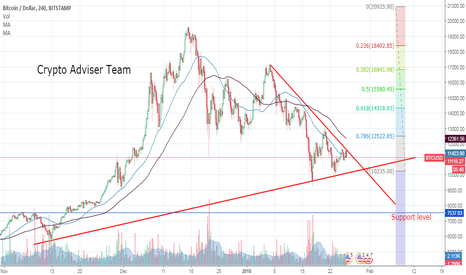 BTCUSD: Bitcoin, Where We Can Travel ?