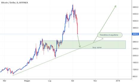 BTCUSD: Bitcoin punta la trendline di equilibrio. Buy zone 2400-2800