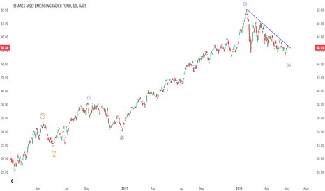 EEM: UPDATE: EEM on the verge of a breakout, PATIENCE target $54