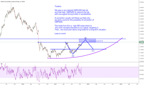 GBPNZD: GBPNZD: short plan for a correction