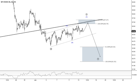 USOIL: USOIL - Crude Oil Inventories to Fuel the Breakout?