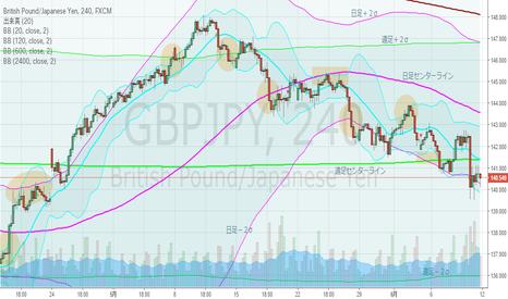 GBPJPY: ポンド円・4hBM、下落トレンド継続中。