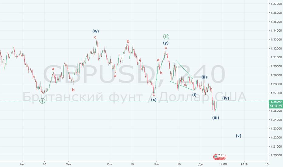 GBPUSD: GBPUSD Фунт снижается в третьих волнах