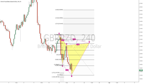 GBPNZD: GBPNZD Bearish Cypher setup