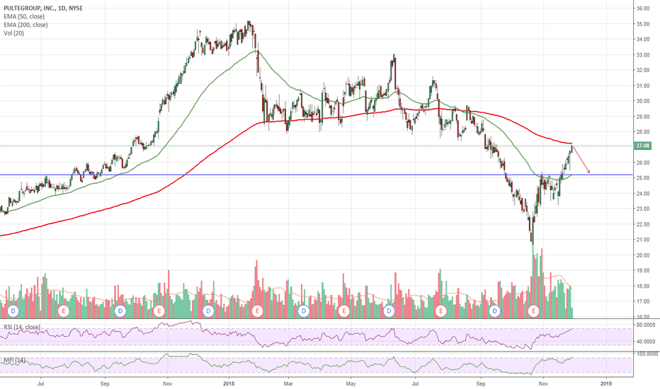 PHM: $PHM Overbought Approaching Resistance