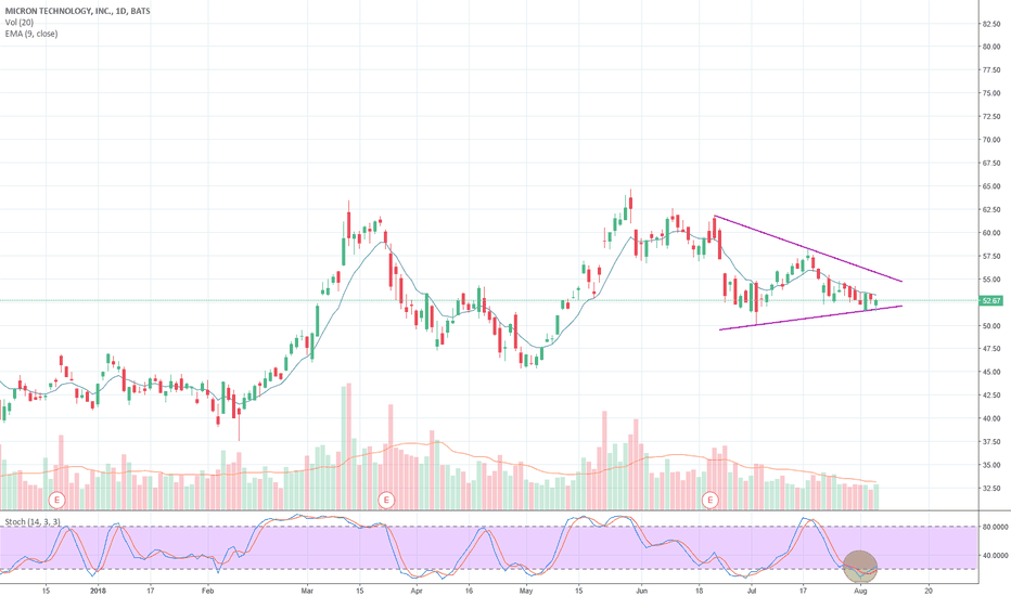 MU: $MU Will support hold or fold....
