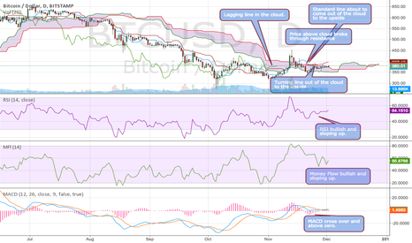 BTCUSD: Time to go long: Ichimoku Bullish