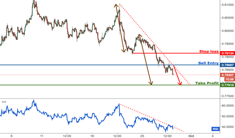 AUDUSD: AUDUSD broken major support, time to start selling