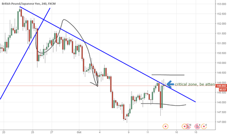 GBPJPY: Time to set pending order, price close to critical zone