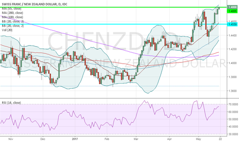 CHFNZD: Short CHFNZD @ 1.4805; TP 1.4459, SL your choice
