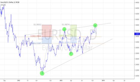 EURUSD: EURUSD bounce @ 1.34