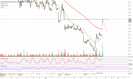 DRIP: $DRIP Overbought at Resistance