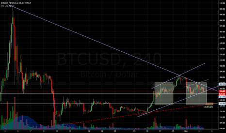 BTCUSD: The Thanks Giving Head and Shoulders