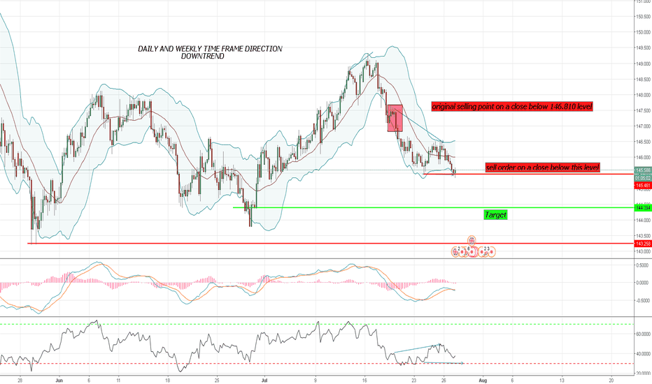 GBPJPY: SELL  SET UP FOR GBP/JPY