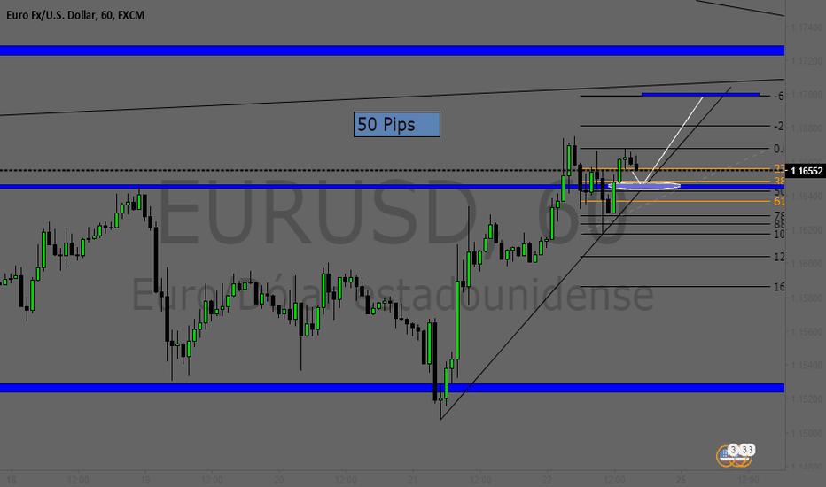 EURUSD: Posible compra en el EURUSD