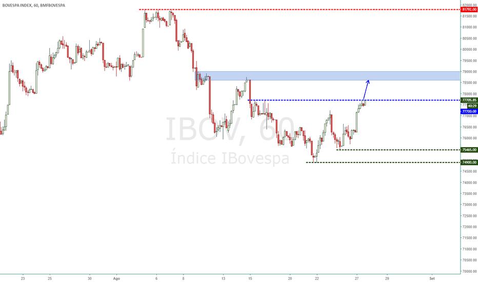 IBOV: Ibovespa - Probabilidade de compra acima dos 77700.00 pontos!