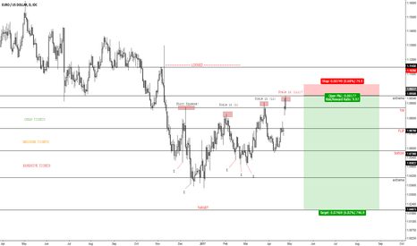 EURUSD: EURUSD S/T Map for ECB and DT Fiscal Announcements...