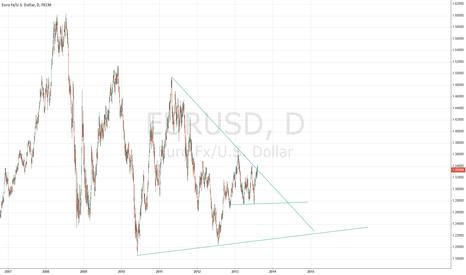 EURUSD: Triangle on ED