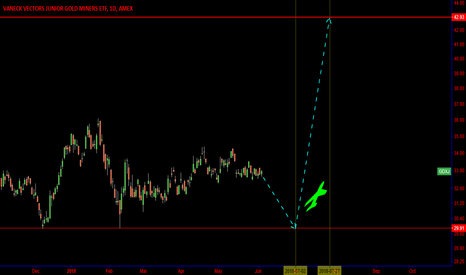 GDXJ: Goldminers: The dead come to life