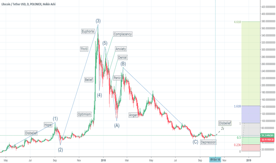 LTCUSDT: LTC/USD: Hindsight and Foresight