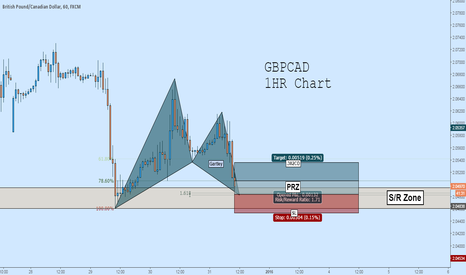 GBPCAD: GBPCAD Long: Bullish Gartley Pattern