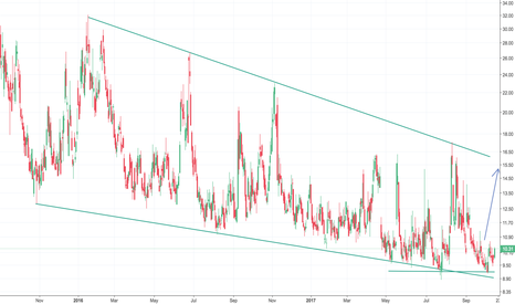 VIX: Look out. Risk present for the never losing trade of LongNQ