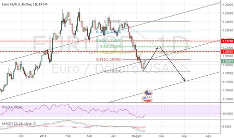 EURUSD: EUR/USD aggiornamento 12/05/2018