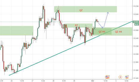USDJPY: USDJPY STILL BULLISH MOOD