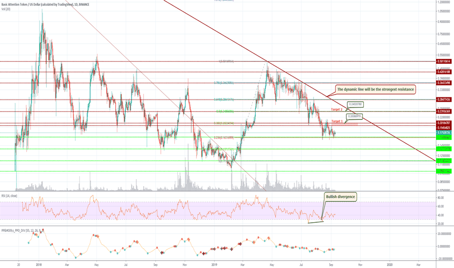 BAT/USDT (1D) The Dynamic Line Will Be the Strongest