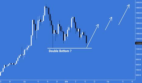 BTCUSD: Double Bottom on BTC...