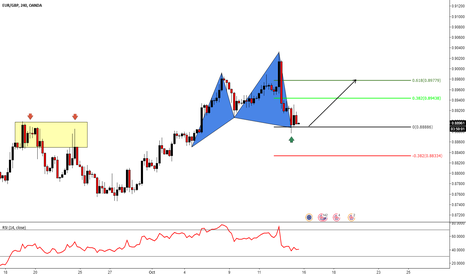EURGBP: EURGBP (4h) - CYPHER PATTERN ACTIVE