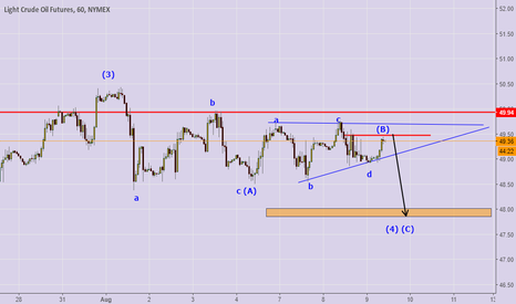CL1!: trading with EW , short