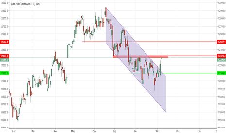 DAX: OKAZJA DNIA: DAX w krytycznym miejscu po EBC