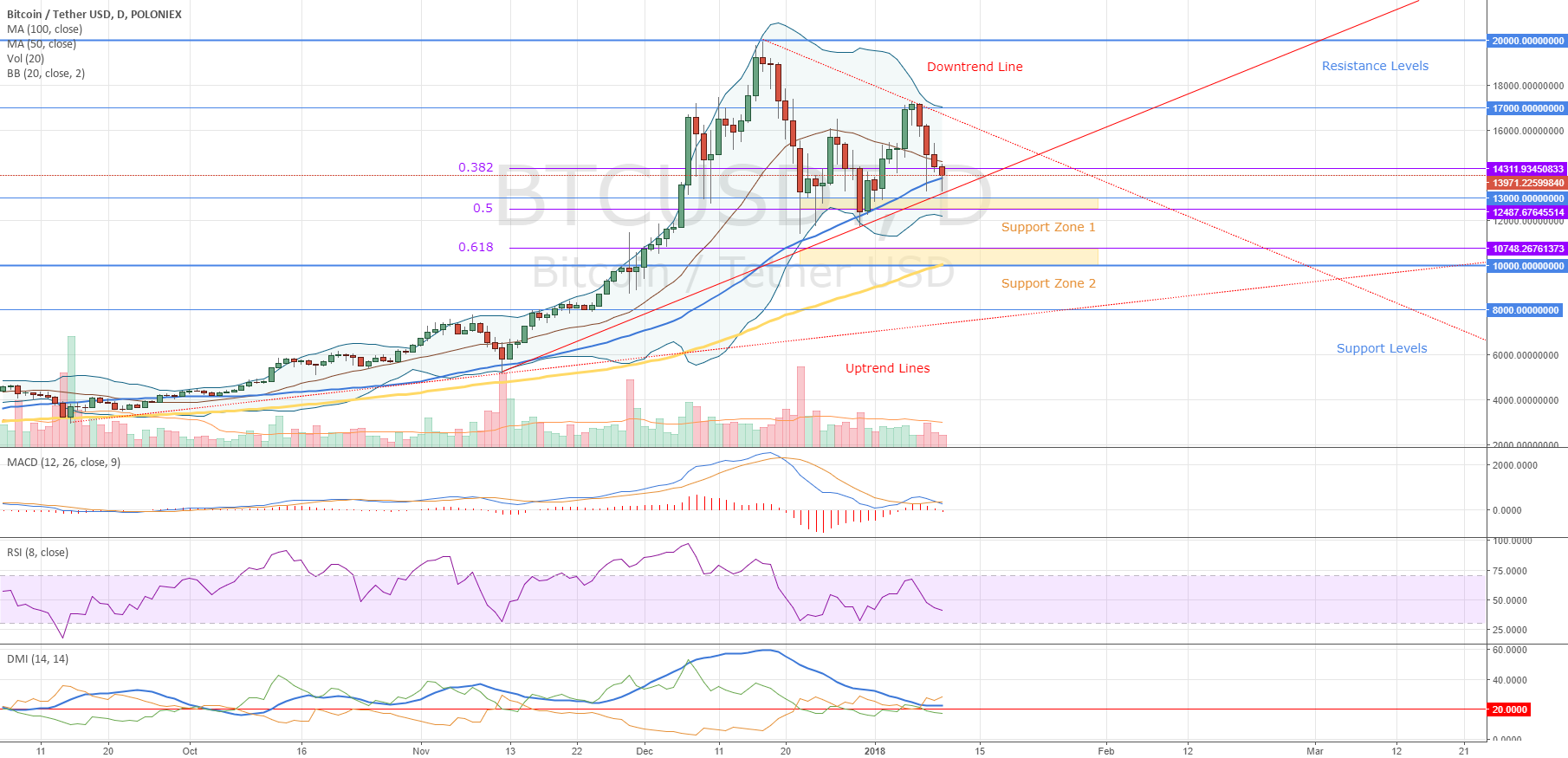 Bitcoin Market Overview