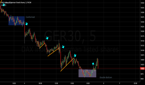 GER30: DAX30 - 5  min analysis