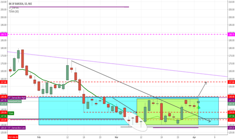 BANKBARODA: This time if it breaks above 148.46