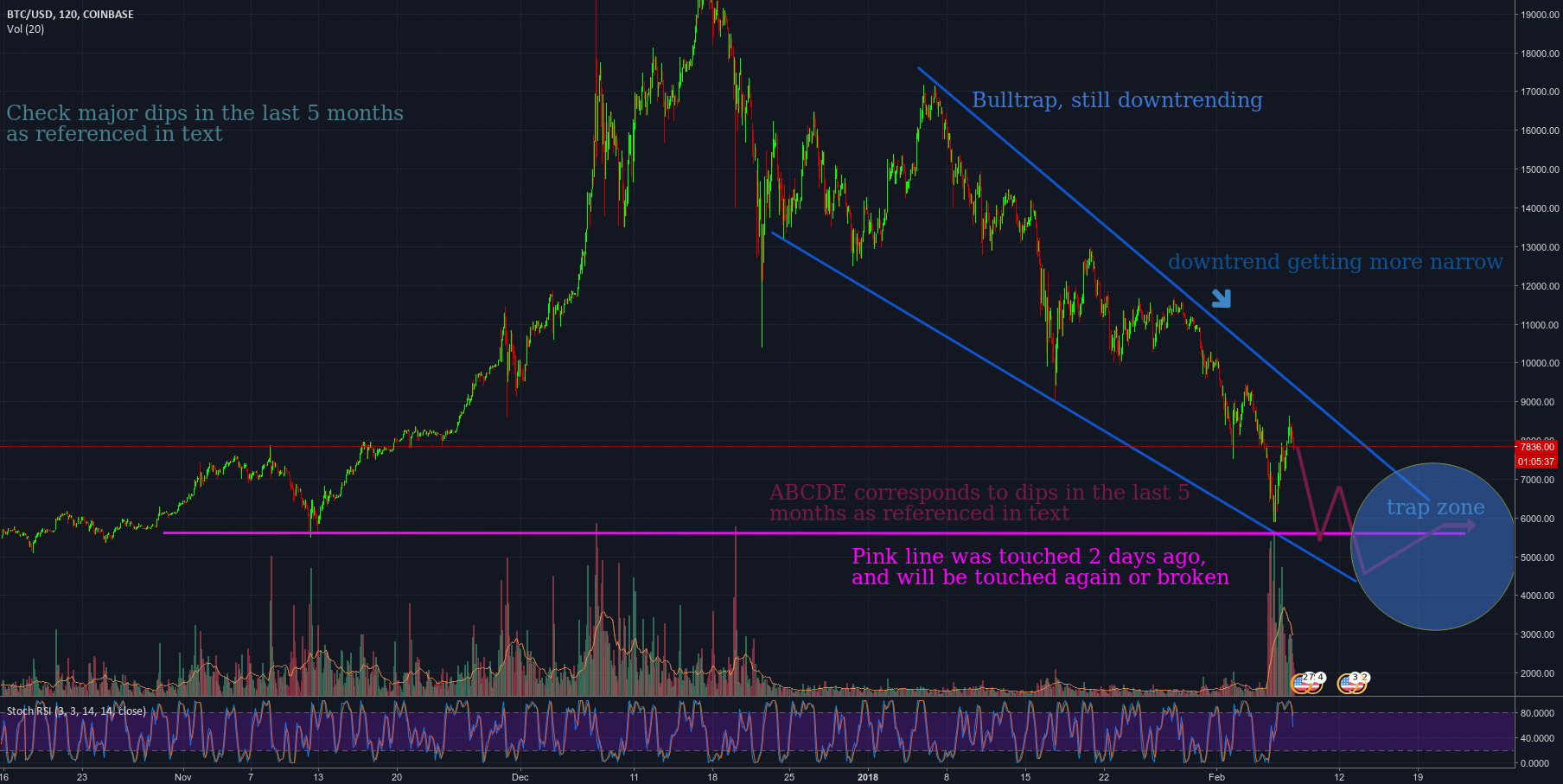BTCUSD - Bulltrap and Rollercoaster ahead + psychology analysis