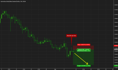 AUDNZD: AUDNZD pin bar short opportunity