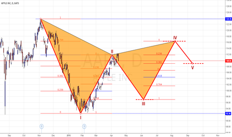 AAPL:  APPLE , forming a but, WAVE 3 went