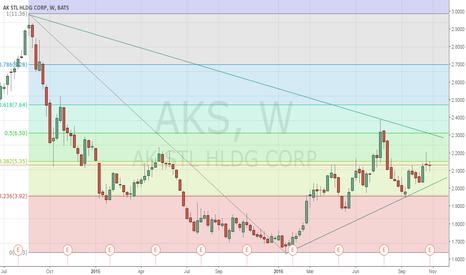 AKS: AKS Weekly