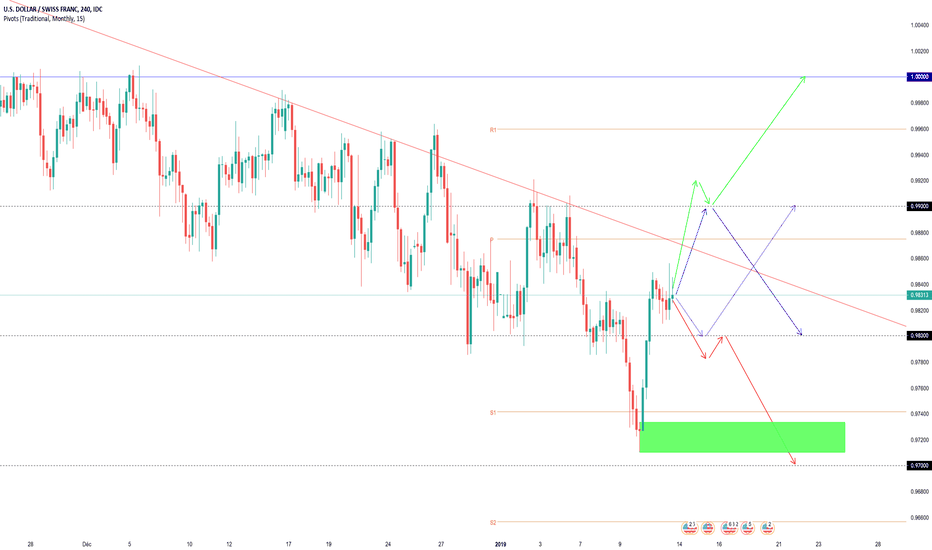 USDCHF: Projections Swing USDCHF (semaine dernière +90 pips)