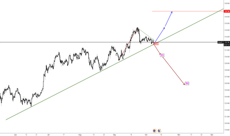 EURJPY: eurjpy at a very very impotant price, cant miss this