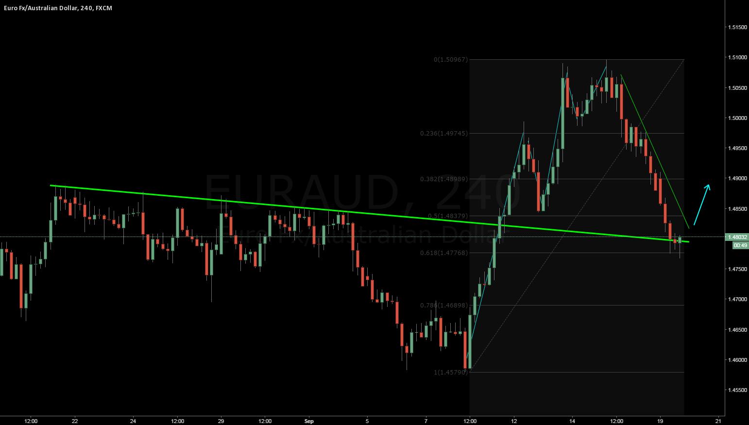 EURAUD convergence: Buy signal