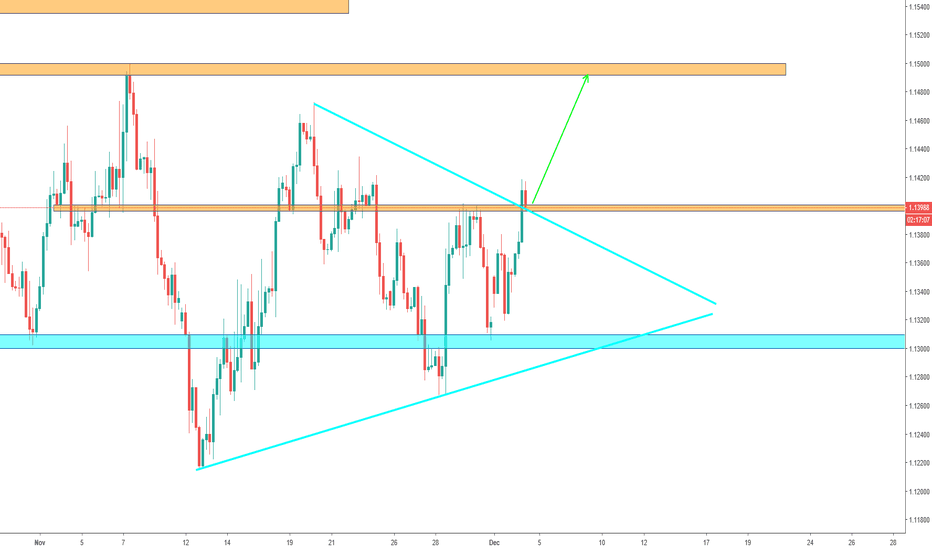 EURUSD: EUR/USD - Important Resistance level!